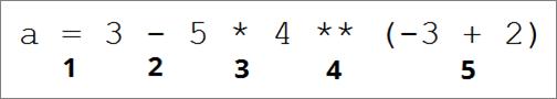 Определите порядок выполнения операций в указанной инструкции на языке Python?