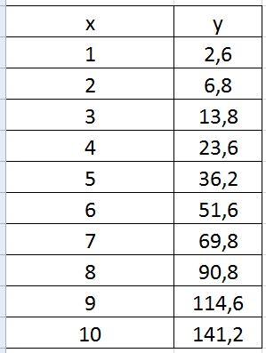 3) Вычислить определенный интеграл (найти площадь фигуры, заданной координатами):
