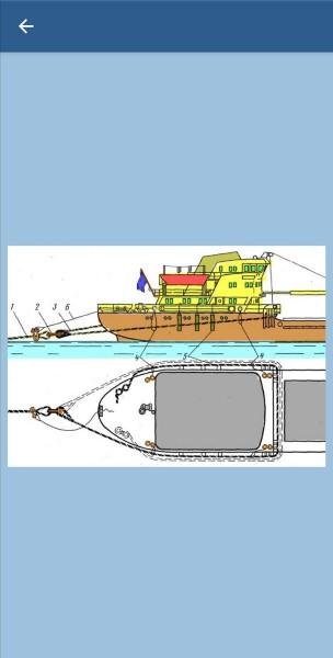 194. Какой способ крепления буксирного троса на буксирующем судне изображен на рисунке?