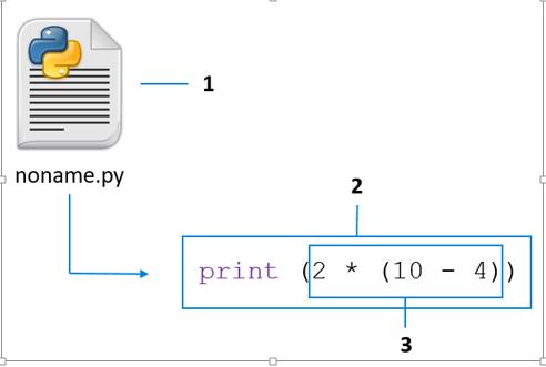 Какой элемент схемы является инструкцией?