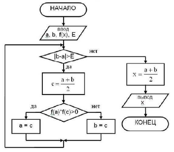 18) Какие задачи решают с помощью данного алгоритма?
