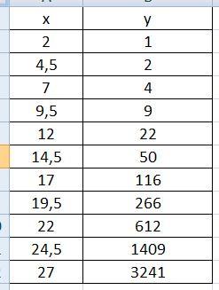 14) Определите вид тренда для функции