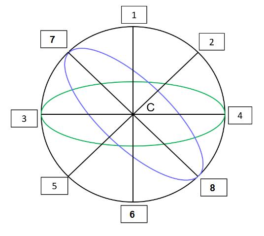 Сопоставьте основные линии и точки небесной сферы с названиями: точка 6 - это...