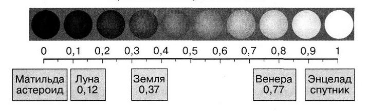 15. Самым маленьким альбедо среди планет Солнечной системы обладает... Альбедо- доля падающего потока излучения, отражнная поверхностью тела