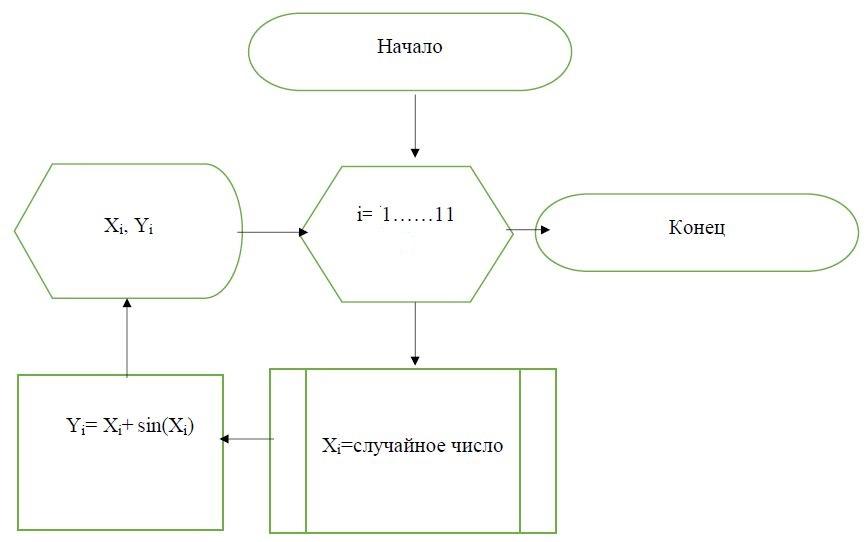 11) С помощью данного алгоритма решается задача:
