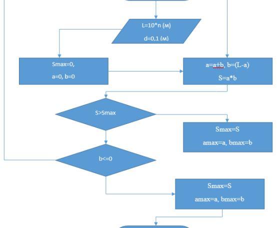9) В данном алгоритме есть ошибки? Если есть, то какие?
