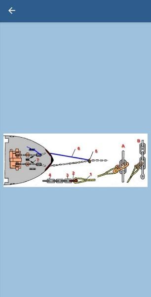 196. Какой способ крепления буксирного троса на буксируемом судне изображен на рисунке?