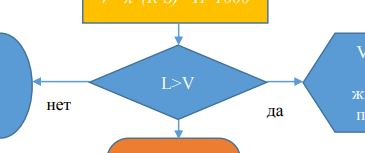 7) Эта часть алгоритма (блок - схемы) означает