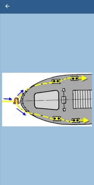 197. Какой способ крепления буксирного троса на буксируемом судне изображен на рисунке?