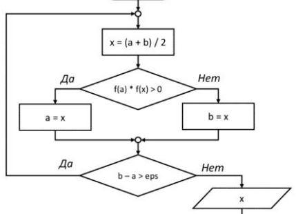 8) На рисунке изображен алгоритм