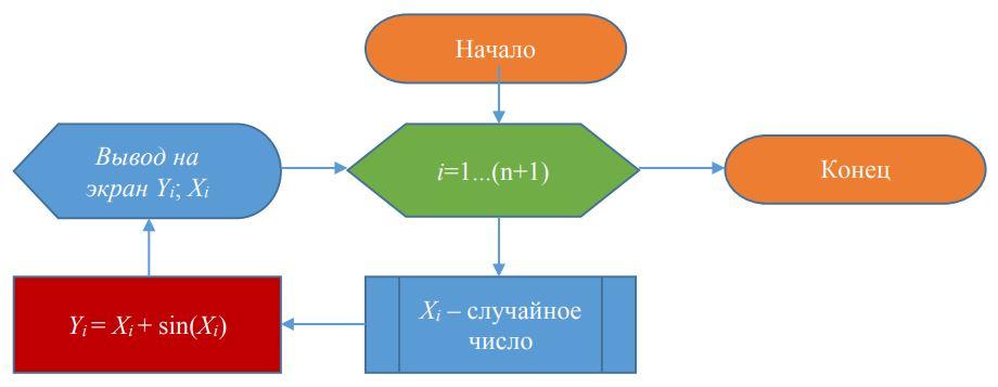 17) На рисунке изображен алгоритм